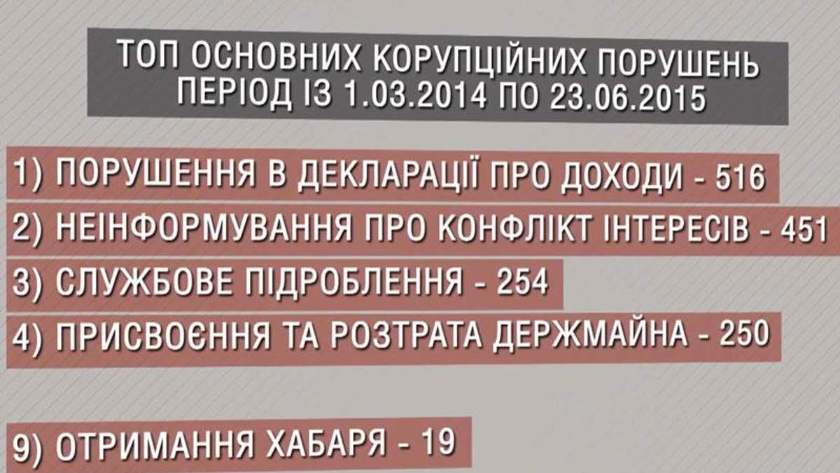 Люстрация по-украински: из двух тысяч коррупционеров наказали менее 20-ти
